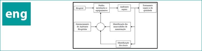 A problemática da manutenção predial e de equipamentos em estabelecimentos de saúde pública do município do Rio de Janeiro