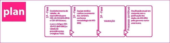 A baixa produtividade dos hospitais brasileiros sob a ótica do DRG